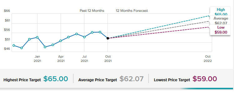 Coca-Cola Stock Forecast & Price Targets