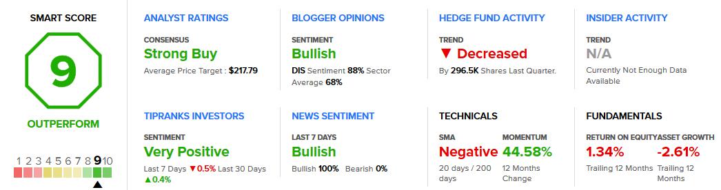 Walt Disney Stock Analysis & Ratings
