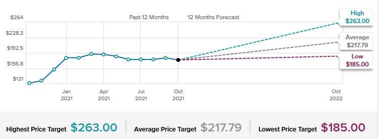 Walt Disney Stock Forecast & Price Targets