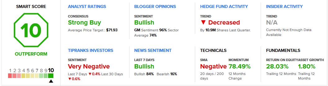 General Motors Stock Analysis & Ratings