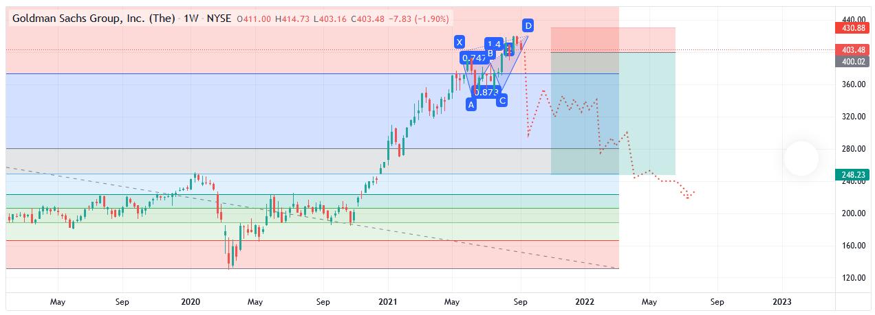 Wave Analysis Goldman Suchs (GS) Stocks
