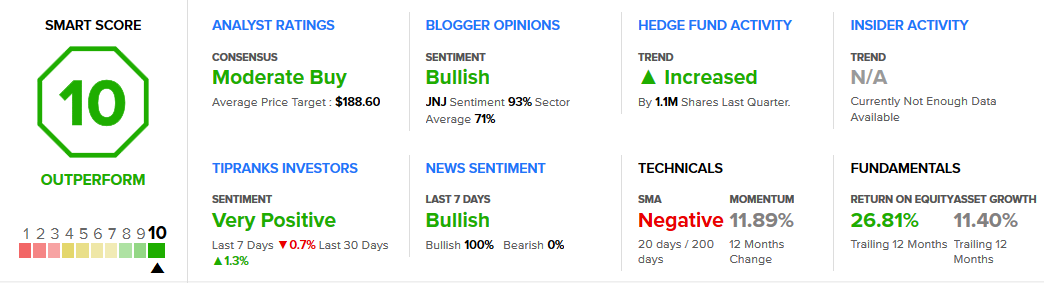 Johnson & Johnson Stock Analysis & Ratings