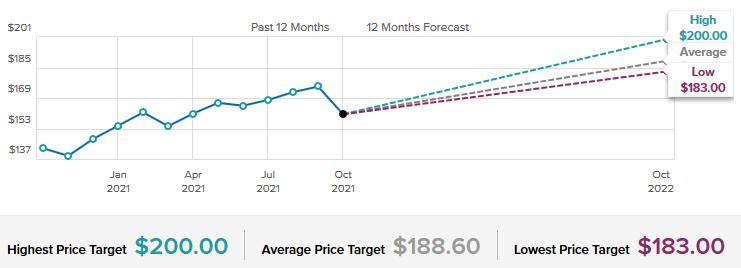 Johnson & Johnson Stock Forecast & Price Targets