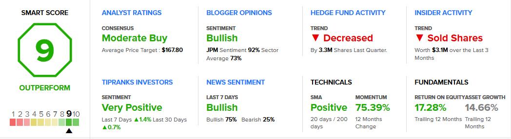 Fundamental Analysis JPMorgan Chase & Co. Stock Analysis & Ratings