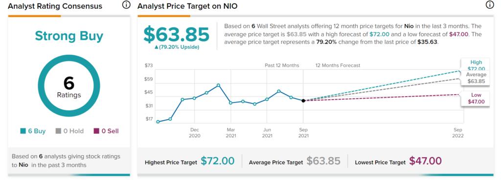 NIO's September Deliveries Skyrocket 125%; Street Says Buy